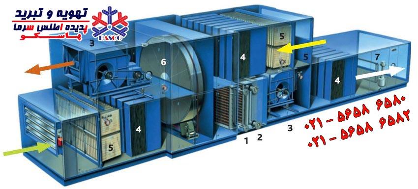 هواساز Air Handling Unit