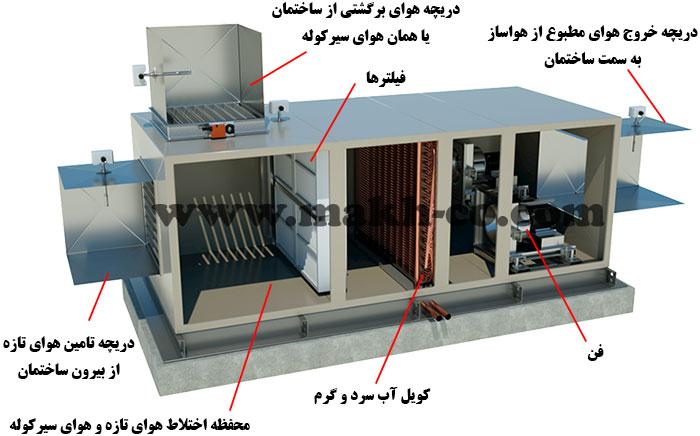 ساختمان داخلی ساختمان داخلی هواساز Air Handling Unit